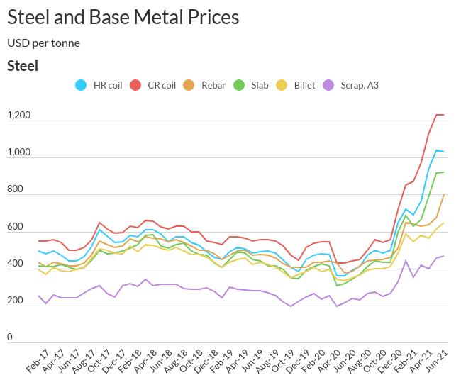 steel_prices-1